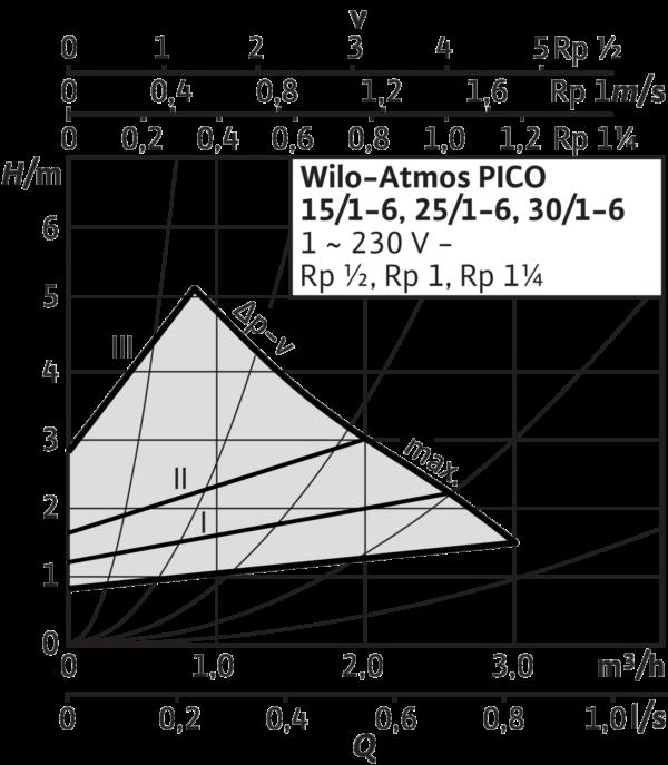 Atmos PICO 30/1-6