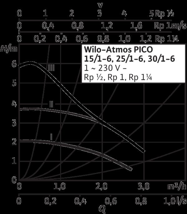 Atmos PICO 25/1-6-130