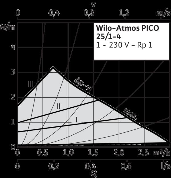 Atmos PICO 25/1-4