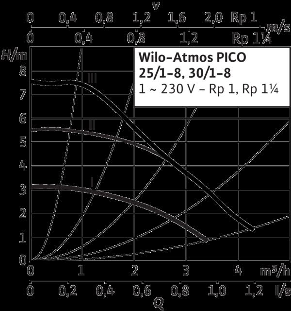 Atmos PICO 30/1-8
