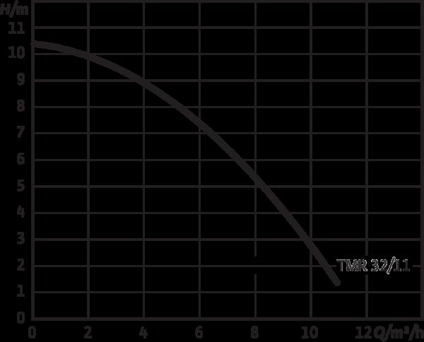 Wilo-Drain TMR 32/11