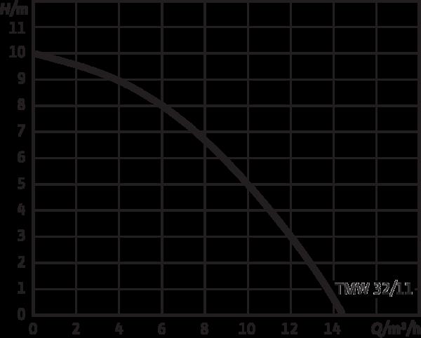 Wilo-Drain TMW 32/11-10M