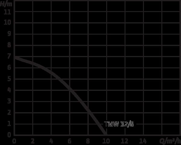 Wilo-Drain TMW 32/8-10M