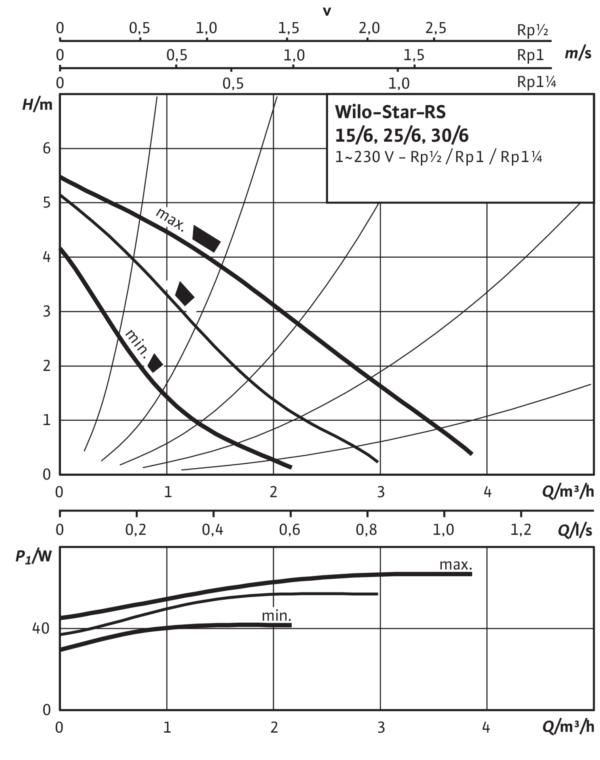 Wilo-Star-RS 30/6 с гайками