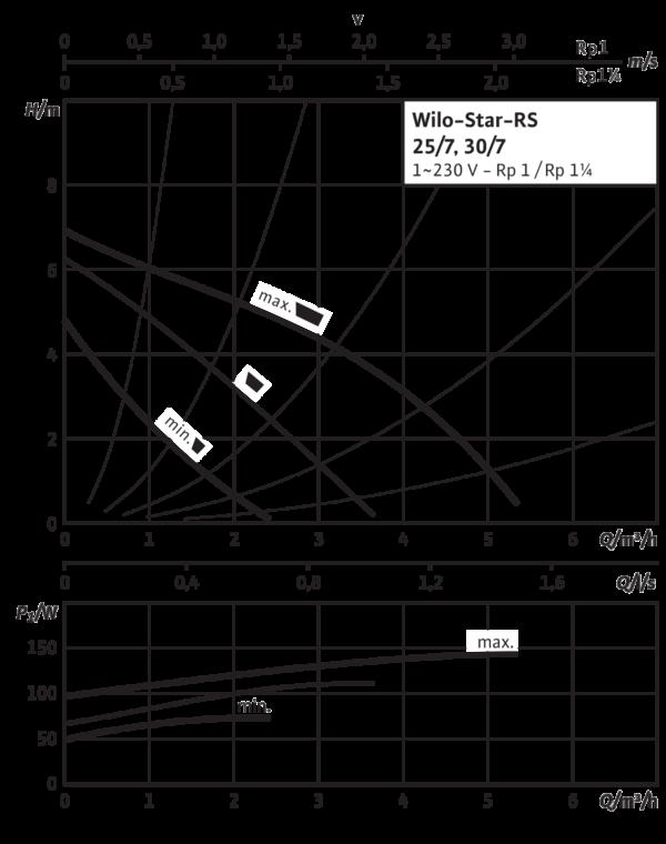 Wilo-Star-RS 30/7 с гайками