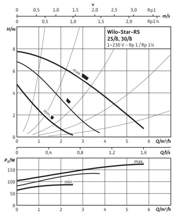 Wilo-Star-RS 25/8 с гайками