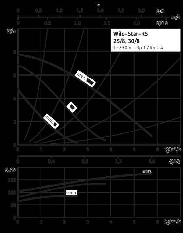 Wilo-Star-RS 30/8 с гайками