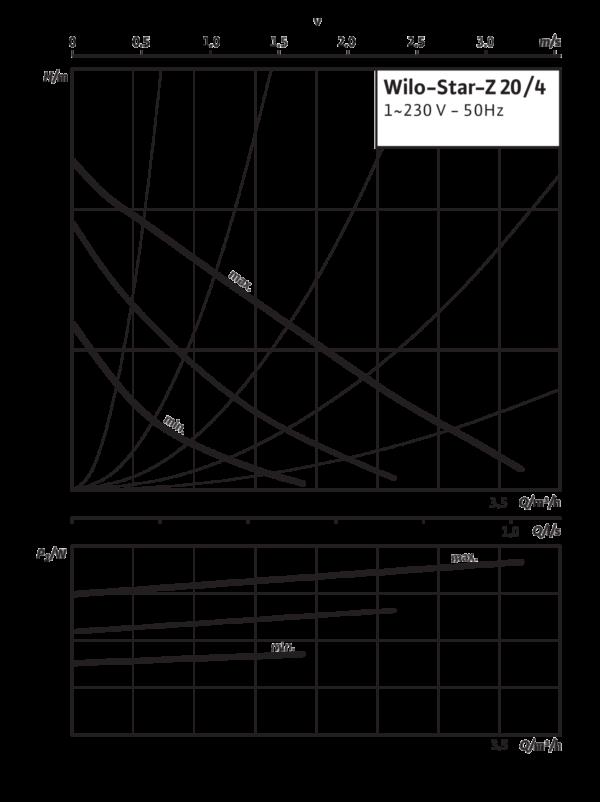 Wilo-Star-Z 20/4-3 (150мм)