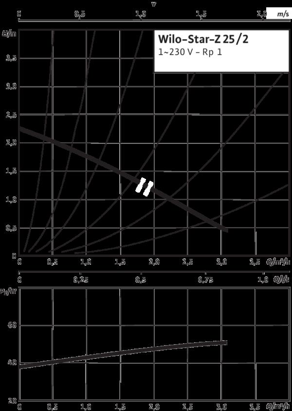 Wilo-Star-Z 25/2 EM