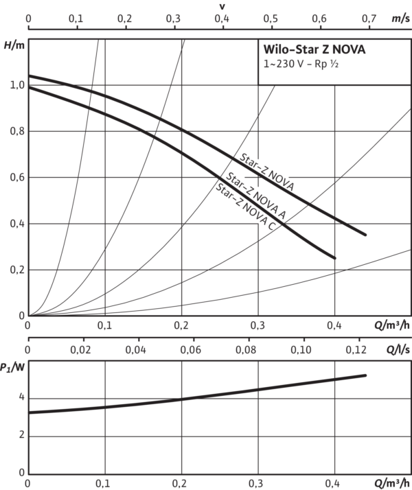 Wilo-Star-Z NOVA