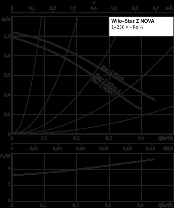 Wilo-Star-Z NOVA C
