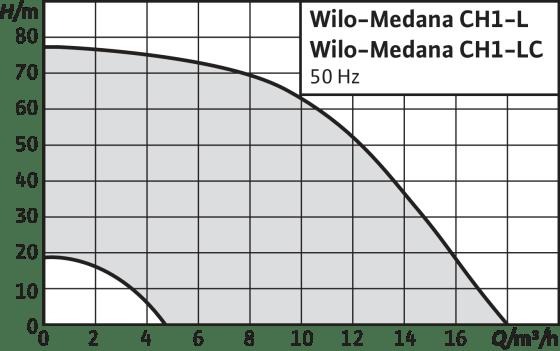Новые горизонтальные насосы серии Medana CH1-L(C)
